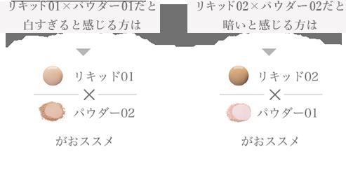 リキッド01×パウダー01だと白すぎると感じる方にはリキッド01×パウダー02が、リキッド02×パウダー02だと暗いと感じる方にはリキッド02×パウダー01がオススメです