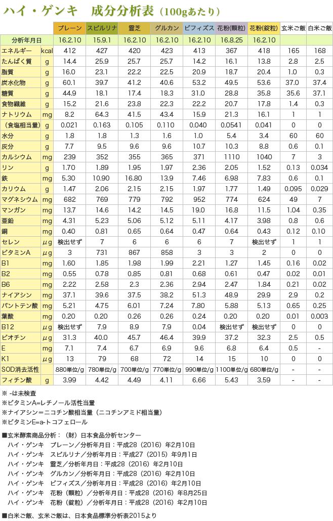 ハイゲンキ成分表